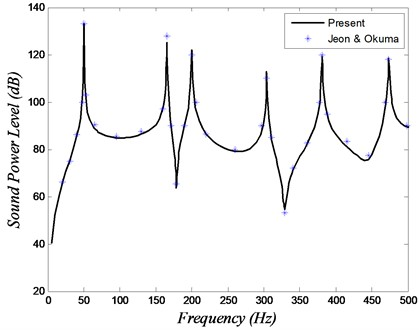 Sound power level versus frequency for the validation study