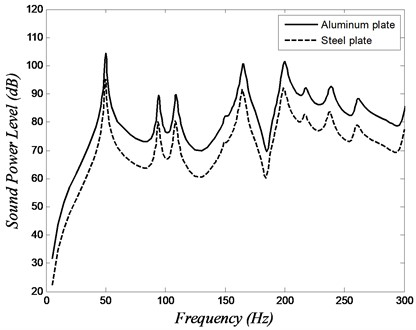Sound power level versus frequency of the isotropic plates