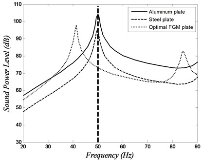 Sound power level versus frequency of the isotropic plates and the optimal FGM plate at 50 Hz