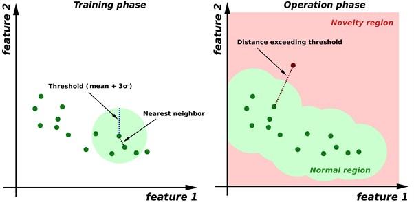 Nearest-neighbor anomaly detection principle