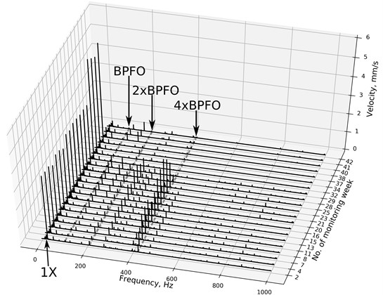Waterfall velocity spectra in monitoring period in case study II. BPFO is ball pass frequency  of outer race. 2x and 4x are second and fourth harmonics of BPFO