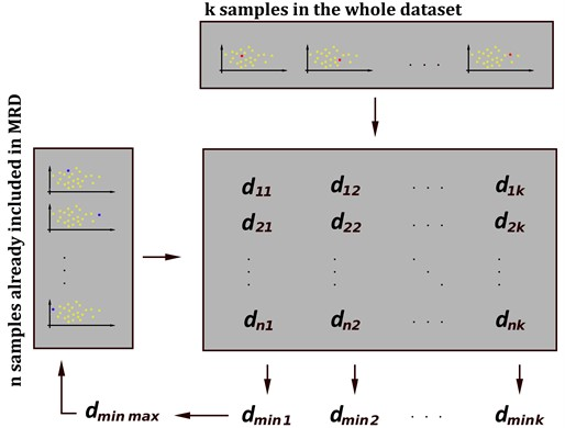 The n-th iteration of the MRD selection algorithm. There are already n samples stored  in the MRD. For all N-k remaining samples, a minimum dmin, of all the k closest distances,  is calculated. A maximum dmin,max of all the N-k minimal distances is calculated,  and the corresponding sample is stored in the MRD