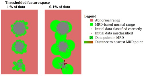 The result of the operation of the MRD selection algorithm a) and normal regions set up  on the basis of 3σ rule b) by the threshold distance to nearest MRD point. MRD calculated  based on 10 % of data samples is omitted due to clarity of the display