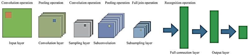 Analysis on transformer vibration signal recognition based on convolutional neural network