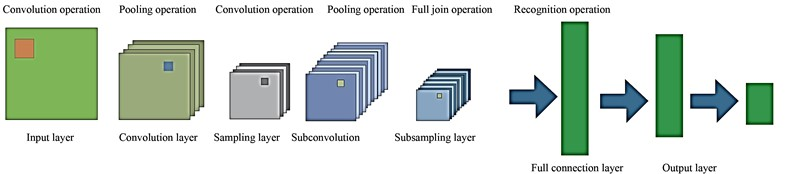 Structure diagram of convolutional neural network