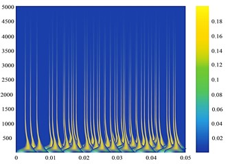 a) Normal bearing signal, c) faulty bearing signal; time-frequency diagram  of the measuring point of Phase A on the high-pressure side of the transformer  for b) normal bearing signal and d) faulty bearing signal