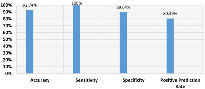 Performance evaluation parameters for classification outcomes