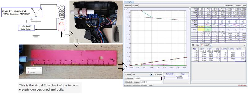Coilgun design and evaluation without capacitor