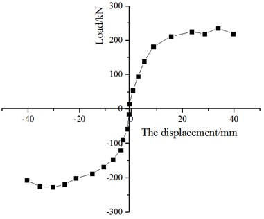 Skeleton curve of specimen