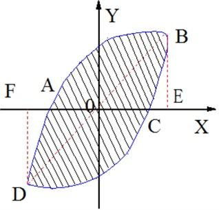 Load-deformation hysteretic curve
