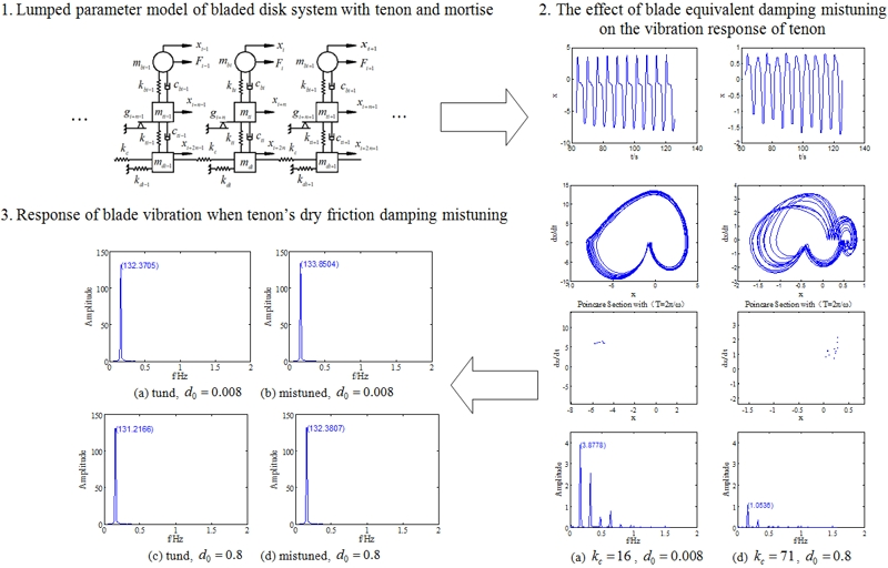 Effect of mistuning parameters on dynamic characteristics of mistuned bladed disk