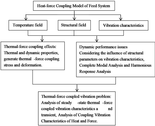 The overall process of thermal-mechanical coupled vibration analysis of the feed system