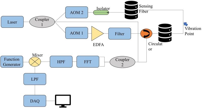 Design and implementation of an optical fiber sensing based vibration monitoring system