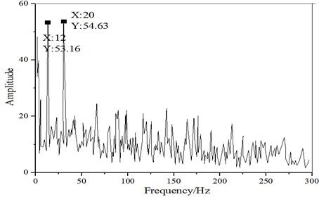 a) Chainsaw cutting signal waveform; b) chainsaw signal conversion spectrum