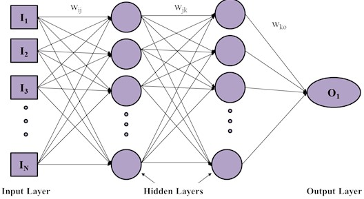 Basic architecture of ANN