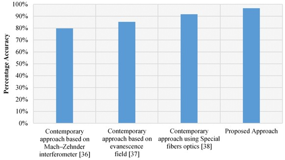 Accuracy comparison of different vibration system analysis approaches