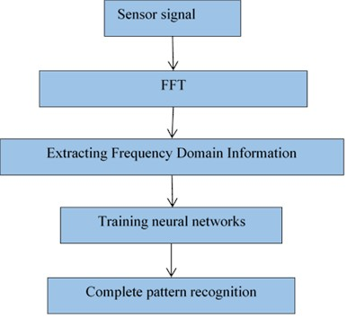 Pattern recognition process