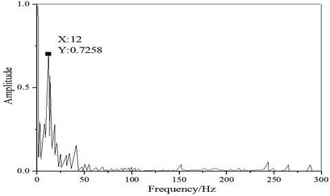 a) Noise signal waveform; b) noise signal transformation spectrum