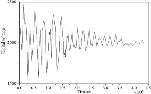 a) Windy signal waveform; b) windy signal conversion spectrum