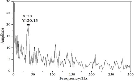a) Tapping signal waveform; b) tapping signal transform spectrum