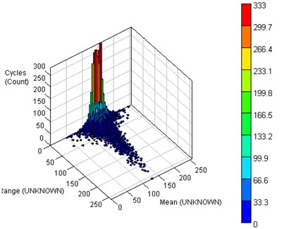 Rain flow matrix of load spectrum