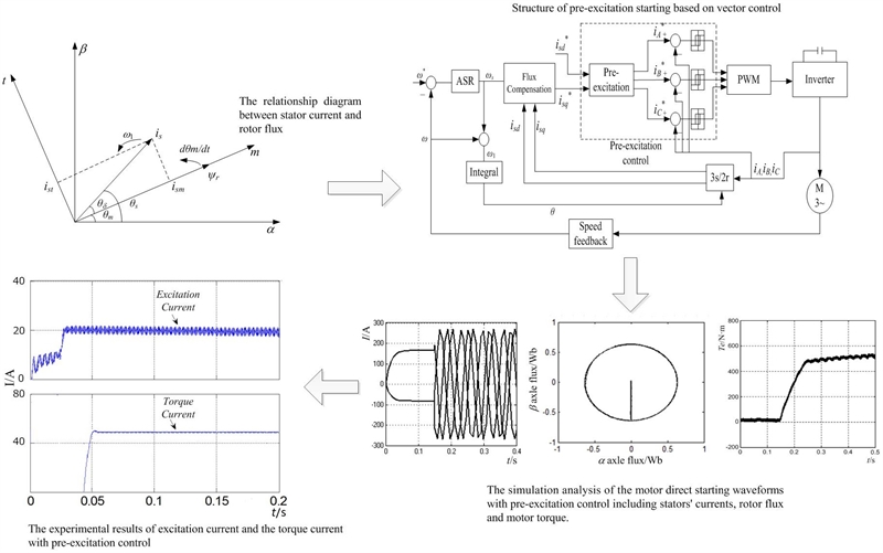 Induction motor pre-excitation starting based on vector control with flux linkage deviation decoupling