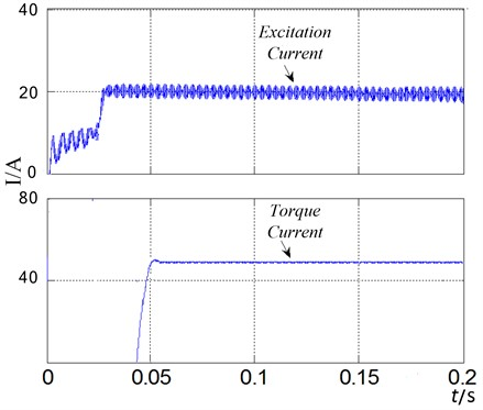 Excitation current and the torque current with pre-excitation control