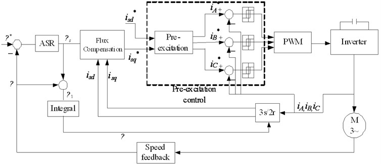 Structure of pre-excitation starting based on vector control
