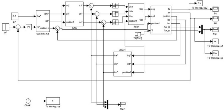 Simulink platform model of pre-excitation control method