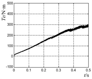 The motor direct starting waveforms without pre-excitation control