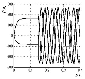 The motor direct starting waveforms with pre-excitation control