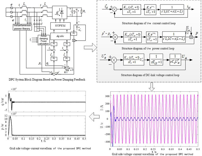 The PWM rectifier with LCL filter direct power control based on power damping feedback