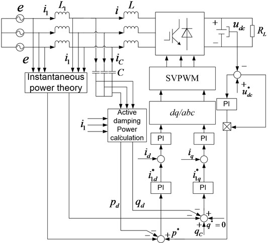 DPC system block diagram based on power damping feedback