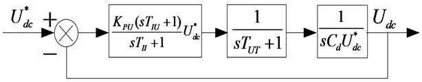 Structure diagram of DC-link voltage control loop