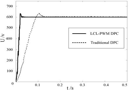 DC Side Voltage waveform comparison between LCL-PWM DPC and traditional DPC