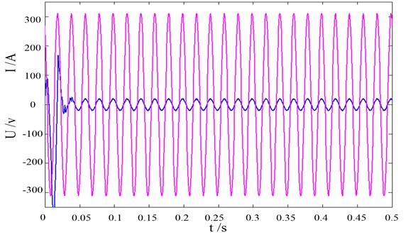 Grid side voltage-current waveform of the proposed DPC method