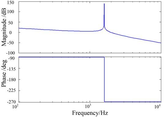 Bode plot of LCL filter