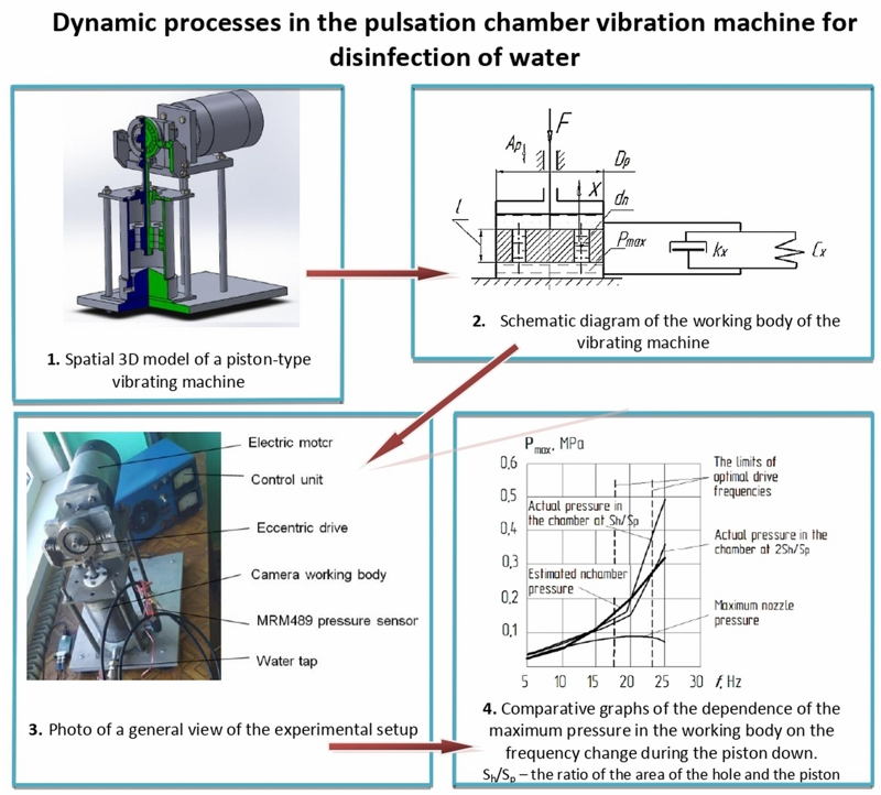 Dynamic processes in the pulsation chamber vibration machine for disinfection of water