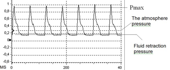 Screenshot of the waveform of the change in maximum pressure in the working body
