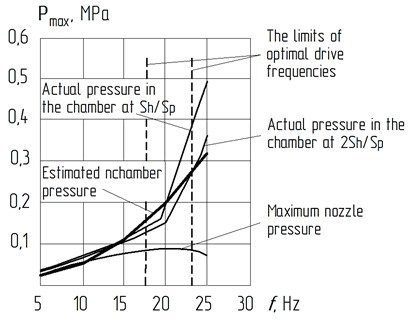 Comparative graphs of the dependence of the maximum pressure in the working body on the frequency change during the piston stroke down:  A= 0,002 m; Dp= 0,1 m; dh= 0,006 m; Sh/Sp – the ratio of the area of the hole and the piston