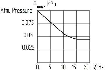 The dependence of the maximum  pressure drop in the working body on the frequency change during the upward stroke of the piston: A= 0,002 m; Dp= 0,1 m; dh= 0,006 m