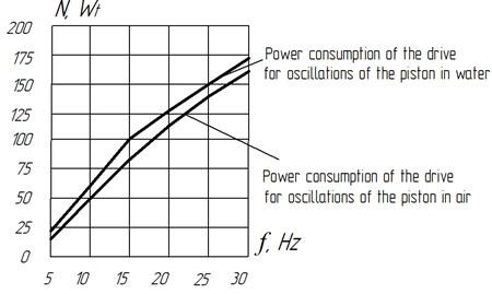 Power consumption graphs of a vibrating machine drive