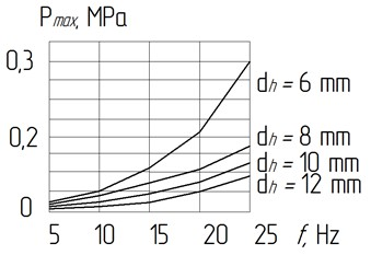 Graphs of the dependence of the pressure Pmax during the piston downward in the fluid  on the oscillation frequency f when the diameter of the hole d changes: the oscillation amplitude  Ap= 2 mm; piston diameter Dp= 100 mm; the mass of fluid that fluctuates, m= 0,2 kg