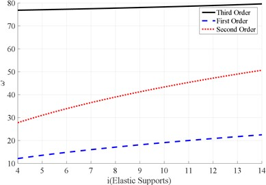 Relation curve between the natural frequency of vibrating screen and number of elastic supports