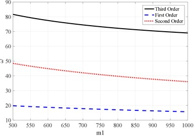 Relation curve between the natural frequency of the vibrating screen and the vibration mass m1