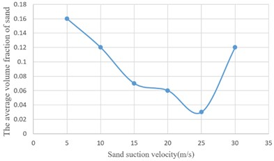 Curve of sand volume fraction at different suction velocity