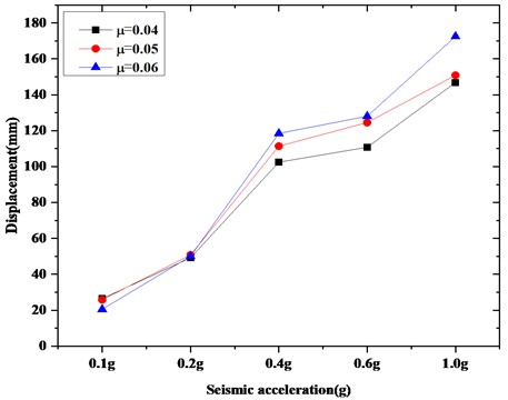 Comparison of displacement isolation of the top of an isolating switch  under the same curvature radius (Taft wave)