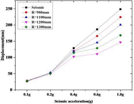 Comparison of top displacement of isolating switch  under the same friction coefficient (Taft wave)