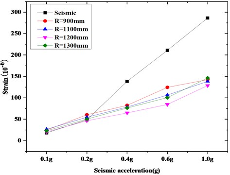 Comparison of strain at the root of isolating switch porcelain bottle  under the same friction coefficient (Taft wave)