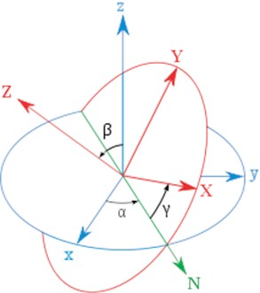 Demonstration of Euler angle rotation